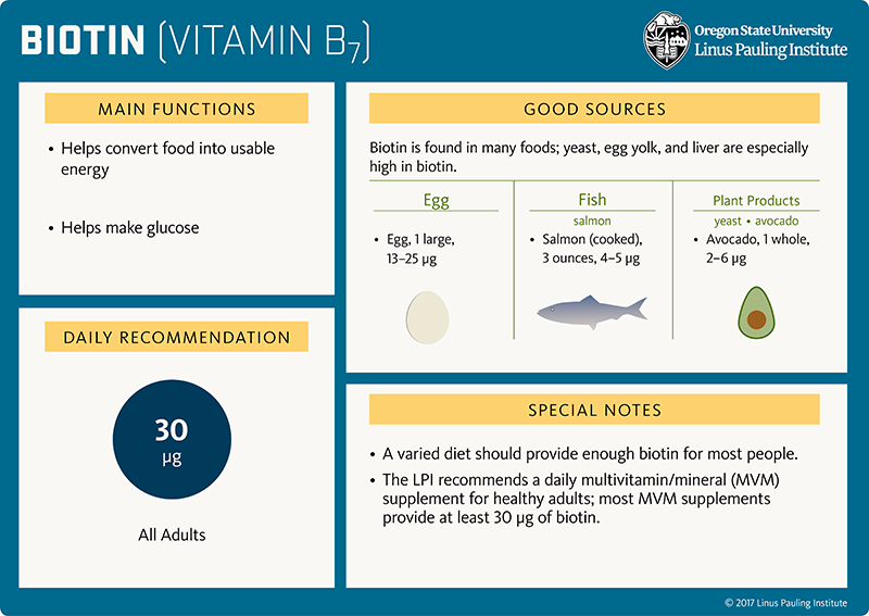 Biotin Flashcard. Main Functions: (1) helps convert food into usable energy, and (2) helps make glucose. Good Sources: Biotin is found in many foods; yeast, egg yolk, and liver are especially high in biotin. Egg (1 large)=13-25 micrograms; fish (salmon), salmon (cooked), 3 ounces = 4-5 micrograms; plant products (yeast, avocado), avocado, 1 whole-2-6 micrograms. Daily Recommendation is 30 micrograms for all adults; Special Notes: (1) A varied diet should provide enough biotin for most people. (2) The LPI recommends a daily multivitamin/mineral (MVM) supplement for healthy adults; most MVM supplements provide at least 30 micrograms of biotin.