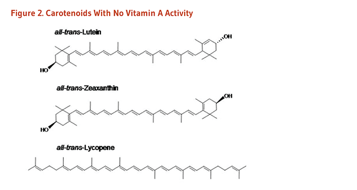 Figure 2. Chemical structures of carotenoids with no vitamin A activity: all-trans-lutein, all-trans-zeaxanthin, and all-trans-lycopene.