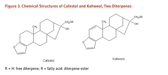 Figure 3. Chemical Structures of Cafestol and Kahweol, Two Diterpenes.