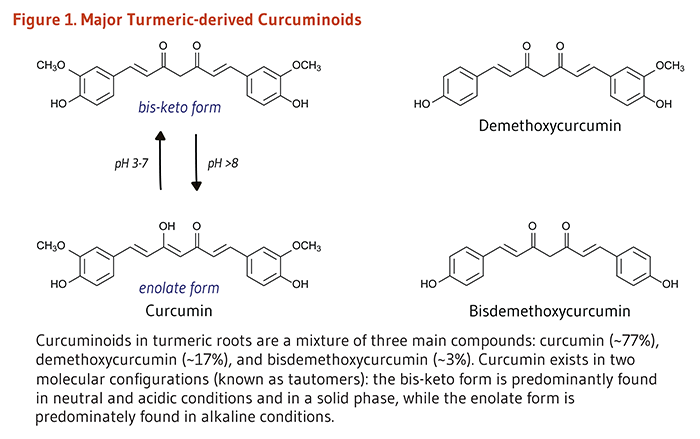 Figure 1. Major Turmeric-derived Curcuminoids. Curcuminoids in turmeric roots are a mixture of three main compounds: curcumin (~77%), demethoxycurcumin (~17%), and bisdemethoxycurcumin (~3%). Curcumin exists in two molecular configurations (known as tautomers): the bis-keto form is predominatly found in neutral and acidic conditions and in a solid phase, while the enolate form is predominately found in alkaline conditions.