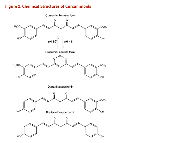 Curcumin Figure 1. Chemical Structures of Curcuminoids