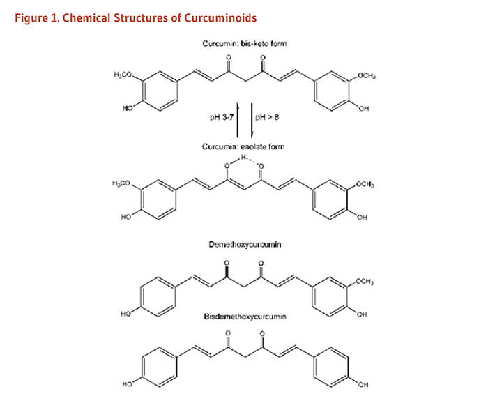 Figure 1. Chemical structures of curcuminoids: curcumin (bis-keto form), curcumin (enolate form), demethoxycurcumin, bisdemethoxycurcumin.