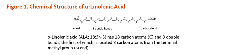 Figure 1. Chemical Structure of alpha-Linolenic Acid. Alpha-linolenic acid (ALA; 18:3n-3) has 18 carbon atoms and 3 double bonds, the first of which is located 3 carbon atoms from the terminal methyl group (omega end).