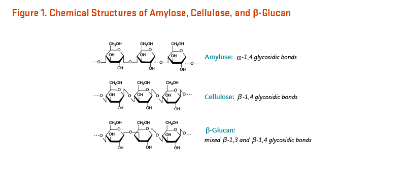 Figure 1. Chemical Structures of Amylose, Cellulose, and beta-Glucan.