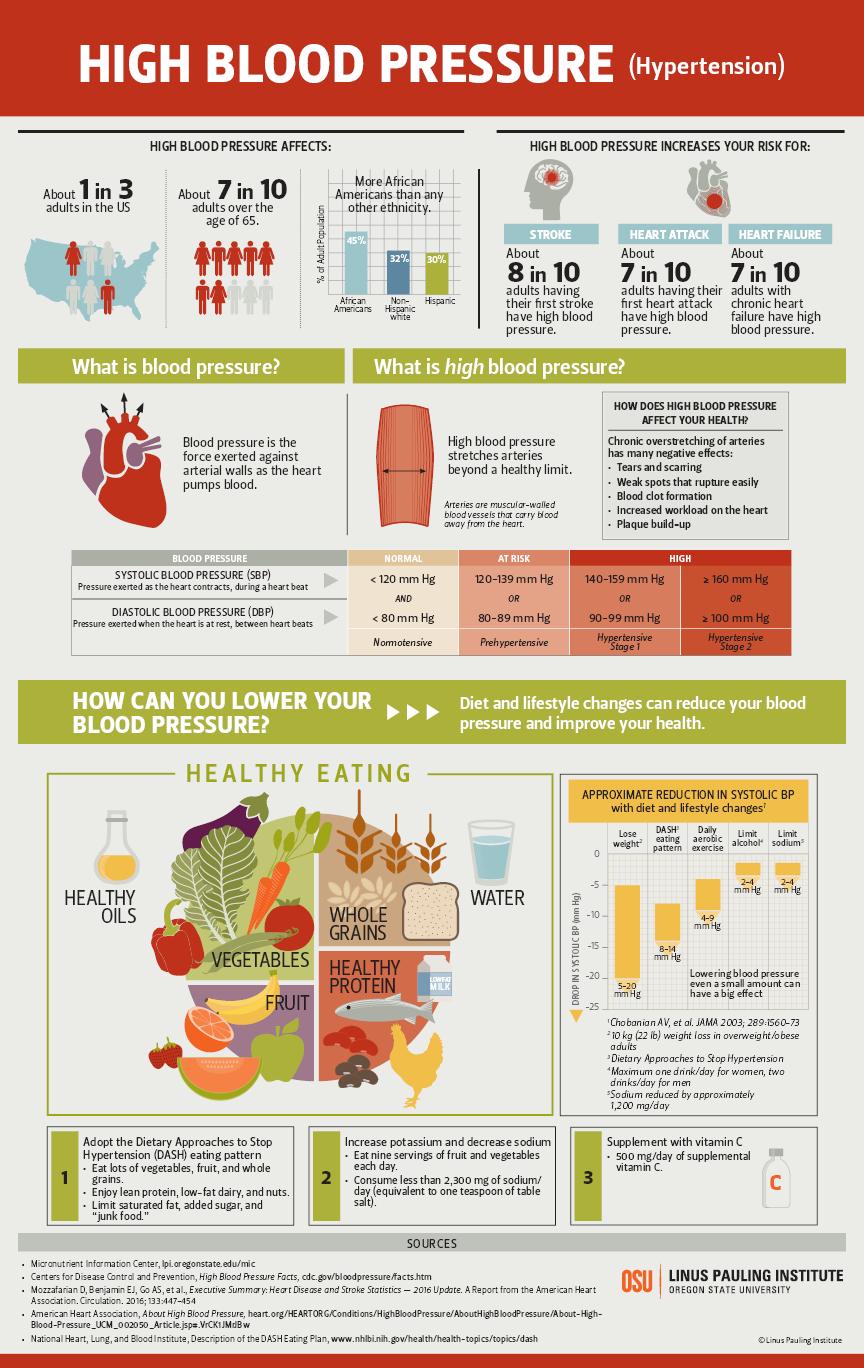 High Blood Pressure (Hypertension) Infographic