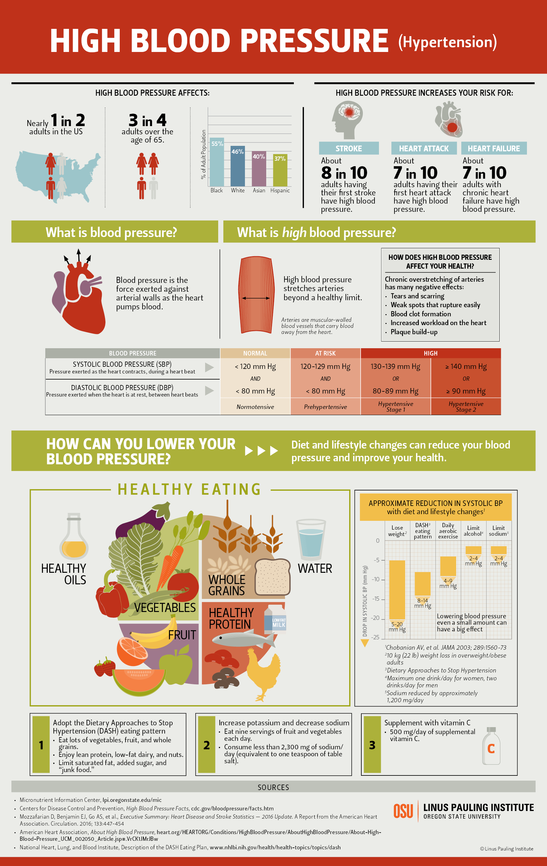 hypertension infographic thumbnail