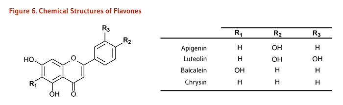 Figure 6. Chemical Structures of Flavones