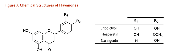 Figure 7. Chemical Structures of Flavanones