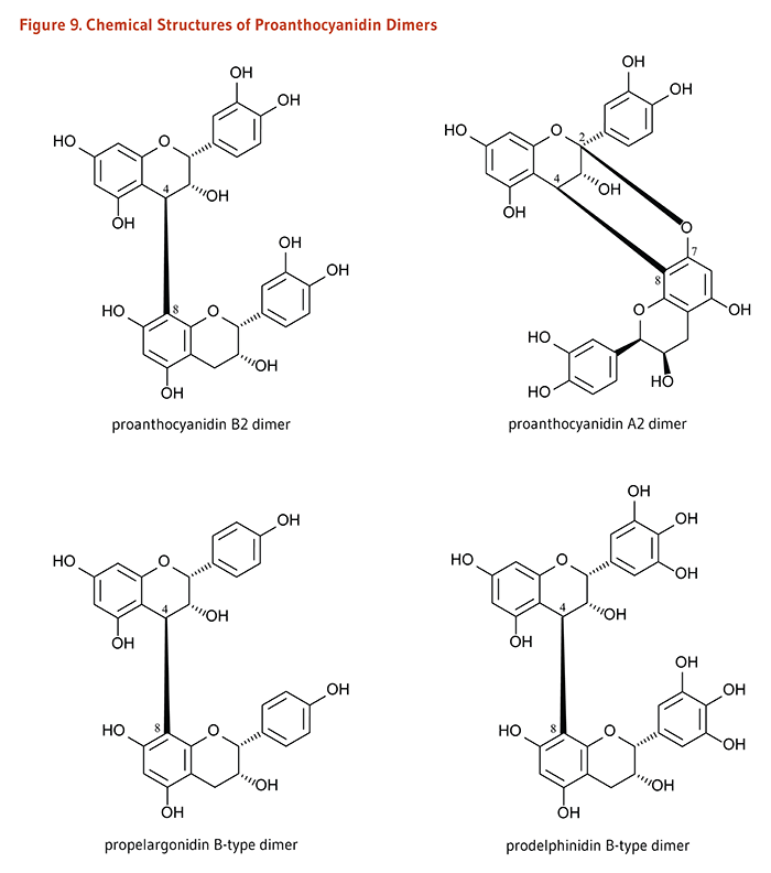 Figure 9. Chemical Structures of Proanthocyanidin Dimers