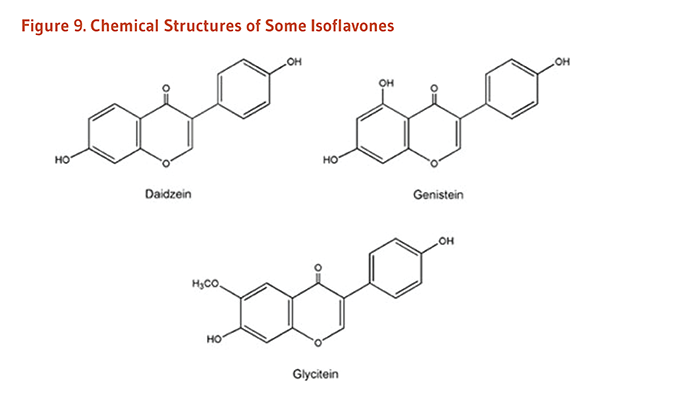 Figure 9. Chemical Structures of Some Isoflavones: daidzein, genistein, and glycitein.