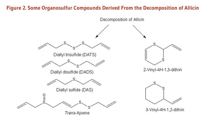 Figure 2. Chemical Structures of Some Organosulfur Compounds Derived From the Decomposition of Allicin: diallyl trisulfide (DATS), diallyl disulfide (DADS), diallyl sulfide (DAS), trans-ajoene, 2-vinyl-4H-1,3-dithiin, and 3-vinyl-4H-1,2-dithiin.