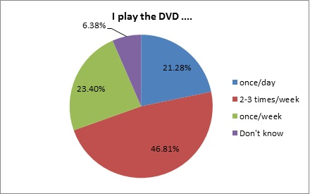 dvd frequency