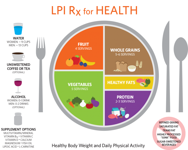 LPI Rx for Health Plate Serving Diagram. For serving sizes see lpi.oregonstate.edu/servingsize.html