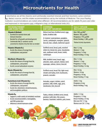 Micronutrients for Health thumbnail