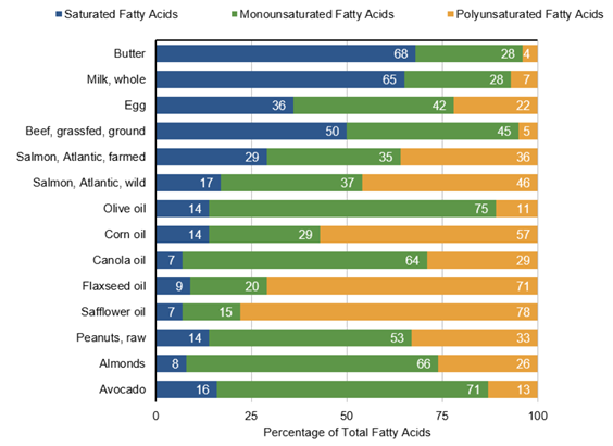 Chart showing percentage to total fatty acids
