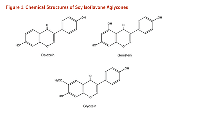Soy Isoflavones Figure 1. Chemical Structures of Soy Isoflavone Aglycones