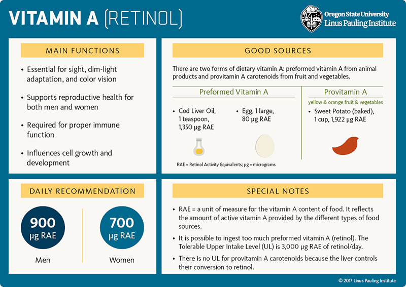 Vitamin A (retinol) Flashcard. Main Functions: 1) Essential for site, dim-light adaptation, and color vision; 2) Supports reproductive health for both men and women; 3) Required for proper immune function; 4) Influences cell growth and development. Good Sources: There are two forms of dietary vitamin A: preformed vitamin A from animal products and provitamin A carotenoids from fruit and vegetables. Preformed Vitamin A: cod liver oil, 1 teaspoon = 1,350 micrograms retinol activity equivalents (RAE), 1 large egg = 80 micrograms RAE. Provitamin A (yellow & orange fruit & vegetables), sweet potato (baked), 1 cup = 1,922 micrograms RAE. Daily Recommendation: 900 micrograms RAE for men and 700 micrograms RAE for women. Special Notes: 1) RAE = a unit of measure for the vitamin A content of food. It reflects the amount of active vitamin A provided by the different types of food sources. 2) It is possible to ingest too much vitamin A (retinol). The Tolerable Upper Intake Level (UL) is 3,000 micrograms RAE of retinol/day. 3) There is no UL for provitamin A carotenoids because the liver controls their conversion to retinol.