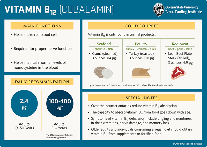 Vitamin B12 (cobalamin) Flashcard. Main Functions: 1) Helps make red blood cells, 2) Required for proper nerve function, and 3) Helps maintain normal levels of homocysteine in the blood. Good Sources: Vitamin B12 is only found in animal products. Seafood (shellfish, fish), clams (steamed) 3 ounces = 84 micrograms; poultry (turkey, chicken, duck), roasted turkey, 3 ounces = 0.8 micrograms; red meat (beef, pork, lamb), lean beef plate steak (grilled), 3 ounces = 6.9 micrograms. Daily Recommendation: adults 19-50 years = 2.4 micrograms; LPI recommends older adults (51 years and older) take 100-400 micrograms of supplemental vitamin B12. Special Notes: 1) Over-the-counter antacids reduce vitamin B12 absorption. 2) The capacity to absorb vitamin B12 from food goes down with age. 3) Symptoms of vitamin B12 deficiency include tingling and numbness in the extremities, nerve damage, and memory loss. 4) Older adults and individuals consuming a vegan diet should obtain vitamin B12 from supplements or fortified food.