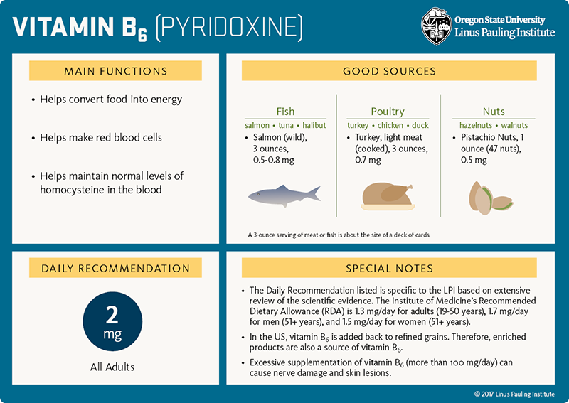 Vitamin B6 Flashcard. Main Functions: 1) helps convert food into energy, 2) helps make red blood cells, 3) helps maintain normal levels of homocysteine in the blood. Good Sources: Fish (slamon, tuna, halibut), wild salmon, 3 ounces, 0.5-0.8 mg; poultry (turkey, chicken, duck), light-meat turkey (cooked), 3 ounces = 0.7 mg; nuts (hazelnuts, walnuts) pistachio nuts, 1 ounce or 47 pistachios = 0.5 mg. Daily Recommendation: 2 mg for all adults. Special Notes: 1) The Daily Recommendation listed is specific to the LPI based on extensive review of the scientific evidence. The Institute of Medicine's Recommended Dietary Allowance (RDA) is 1.3 mg/day for adults 19-50 years, 1.7 mg/day for men 51 years and older, and 1.5 mg/day for women 51 years and older. 2) In the US, vitamin B6 is added back to refined grains. Therefore, enriched products are also a source of vitamin B6. 3) Excessive supplementation of vitamin B6 (more than 100 mg/day) can cause nerve damage and skin lesions.