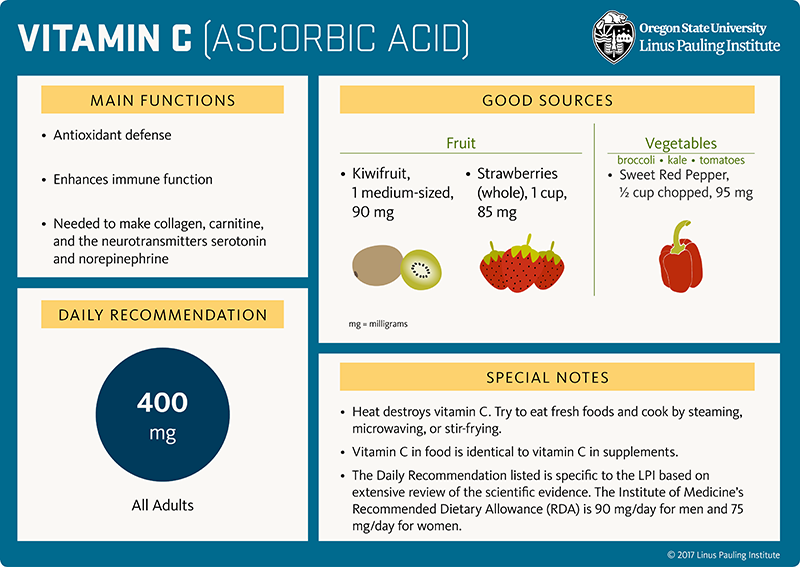 Vitamin C (ascorbic acid) Flashcard. Main Functions: 1) Antioxidant defense, 2) Enhances immune function, 3) Needed to make collagen, carnitine, and the neurotransmitters serotonin and norepinephrine. Good Sources: Fruit, 1 medium-sized kiwifruit = 90 mg; strawberries, 1 cup whole, 85 mg; Vegetables (broccoli, kale, tomatoes), sweet red pepper (one-half cup, chopped) = 95 mg. Daily Recommendation is 400 mg for all adults. Special Notes: 1) Heat destroys vitamin C. Try to eat fresh foods and cook by steaming, microwaving, or stir-frying. 2) Vitamin C in food is identical to vitamin C in supplements. 3) The Daily Recommendation listed is specific to the LPI based on extensive review of the scientific evidence. The Institute of Medicine's Recommended Dietary Allowance (RDA) is 90 mg/day for men and 75 mg/day for women.
