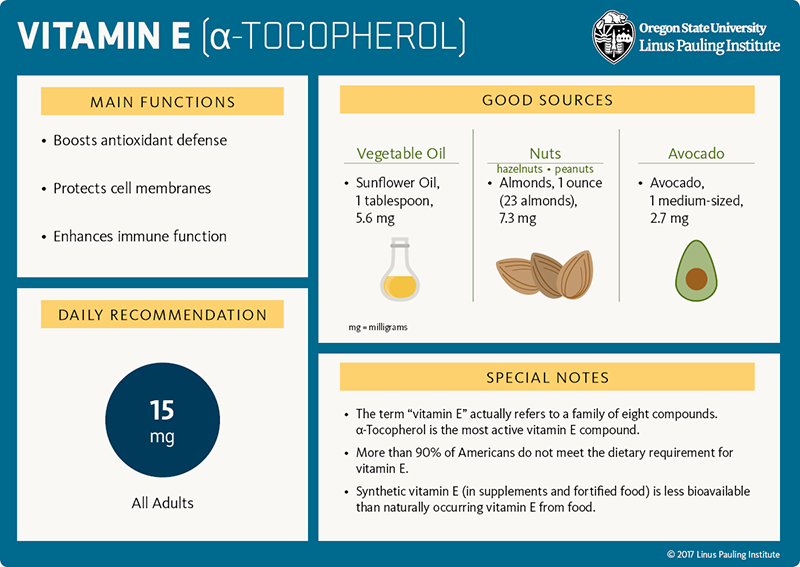"Vitamin E (alpha-tocopherol) Flashcard. Main Functions: 1) Boosts antioxidant defense, 2) Protects cell membranes, and 3) Enhances immune function. Good Sources: vegetable oil, sunflower oil (1 tablespoon), 5.6 mg; nuts (hazelnuts, peanuts), almonds, 1 ounce or 23 almonds, 7.3 mg; avocado, 1 medium-sized, 2.7 mg. Daily Recommendation is 15 mg for all adults. Special Notes: 1) The term ""vitamin E"" actually refers to a family of eight coupounds. Alpha-tocopherol is the most active vitamin E compound. 2) More than 90% of Americans do not meet the dietary requirement for vitmain E. 3) Synthetic vitamin E (in supplements and fortified food) is less bioavailable than naturally occurring vitamin E from food."