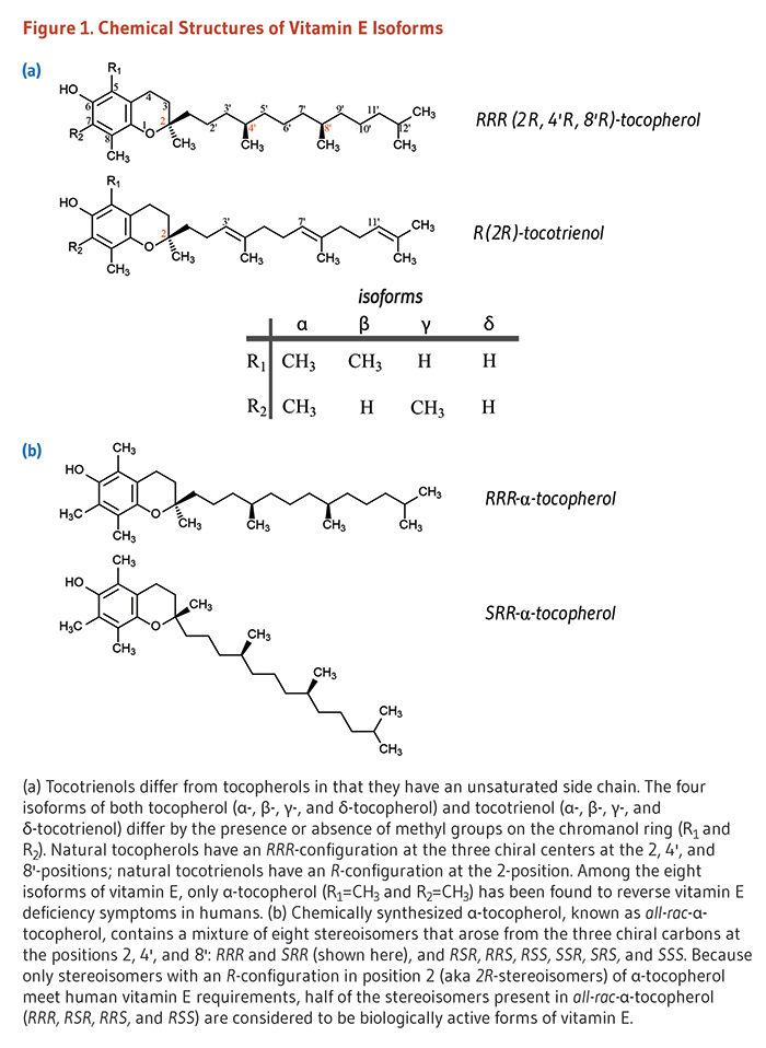 Figure 1. Chemical Structures of Vitamin E Isoforms. Figure 1. Chemical Structures of Vitamin E Isoforms (a) Tocotrienols differ from tocopherols in that they have an unsaturated side chain. The four isoforms of both tocopherol (alpha-, beta-, gamma-, and delta-tocopherol) and tocotrienol (alpha-, beta-, gamma-, and delta-tocotrienol) differ by the presence or absence of methyl groups on the chromanol ring (R1 and R2). Natural tocopherols have a RRR-configuration at the three chiral centers at the 2, 4', and 8'-positions; natural tocotrienol have a R-configuration at the 2-position. Amongst the eight isoforms of vitamin E, only alpha-tocopherol (R1=CH3 and R2=CH3) has been found to reverse vitamin E deficiency symptoms in humans. (b) Chemically synthesized alpha-tocopherol, known as all-rac-alpha-tocopherol, contains a mixture of eight stereoisomers that arised from the three chiral carbons at the positions 2, 4', and 8': RRR and SRR (shown here), and RSR, RRS, RSS, SSR, SRS, and SSS. Because only stereoisomers with a R-configuration in position 2 (aka 2R-stereoisomers) of alpha-tocopherol meet human vitamin E requirements, half of the stereoisomers present in all-rac-alpha-tocopherol (RRR, RSR, RRS, and RSS) are considered to be biologicallyactive forms of vitamin E.